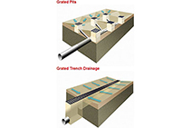 Surface Drainage for Construction by ACO
