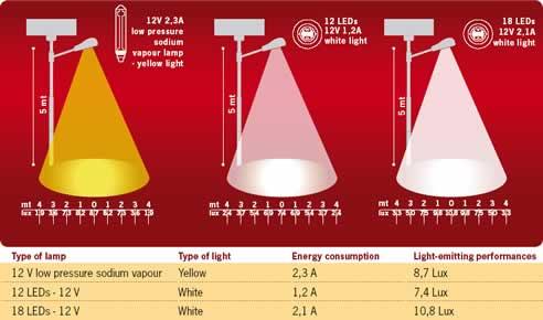 Led Solar Street Lighting From Greenbridge Energy Australia