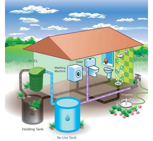 Recycled Water Solutions From Action Tanks