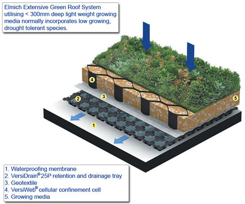 Green Roof System Elmich Australia Newington Nsw 2127