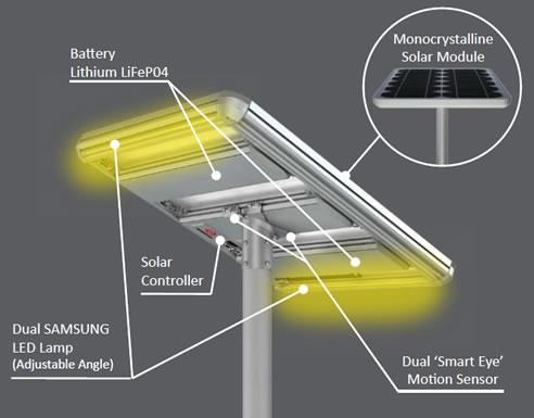 Solar LED Street Lighting with Alpha AE5