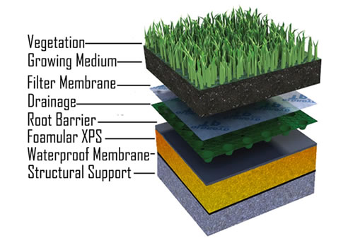 Green Roof Insulation Foamular