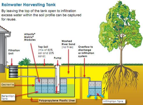 Rainwater Harvesting Aerobic Infiltration System Atlantis