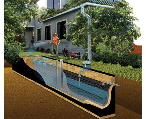 Underground Rainwater Tanks Sydney Atlantis Corporation
