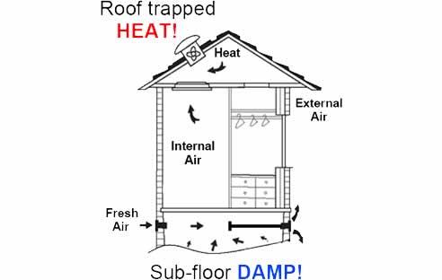 UltraFan roof & sub-floor ventilation
