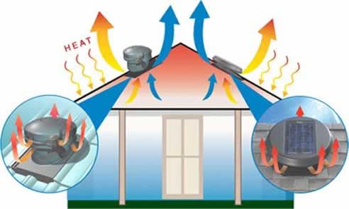Solatube S Solar Powered Solar Star Ventilation Fan