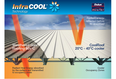 Solar Reflective Roof Paint InfraCOOL from Dulux Acratex