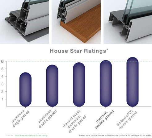 Trend thermal energy efficient windows trend windows for Thermal star windows