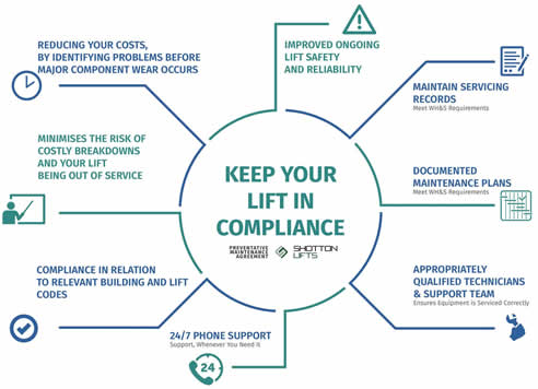 Lift Compliance Check List