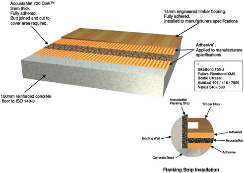 Acoustic Underlay For Timber Flooring Bayset
