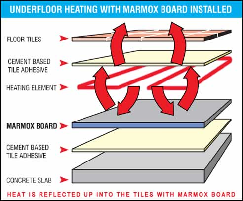 Floor Heating And Insulation From Coldbuster Australia
