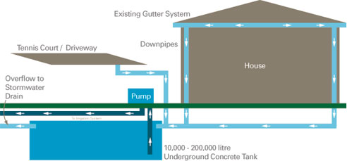 Underground Water Tanks From Water Harvesting Systems