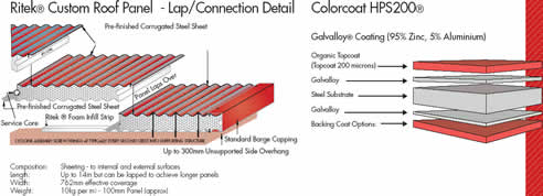 Achieve Your All In One Roofing Solution With The Ritek® Colorcoat HPS200®  Custom Roof Panel; Sc 1 St Spec Net