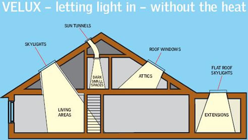 Velux Skylights Roof Windows amp Sun Tunnels Available From