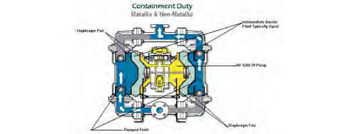 diaphragm pump by sandpiper from kelair pumps australia. Black Bedroom Furniture Sets. Home Design Ideas