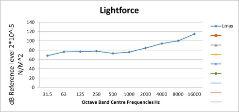lightforce noise problems frequency range