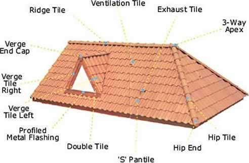 Ludowici Roof Tile - The World's Finest Clay Roof Tile