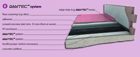 Eco Friendly Acoustic Underlay Melbourne From Damtec