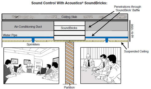 Ceiling Sound Insulation With Soundbricks From Acoustica