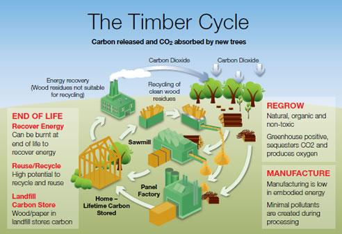 Reduce Natural Gas