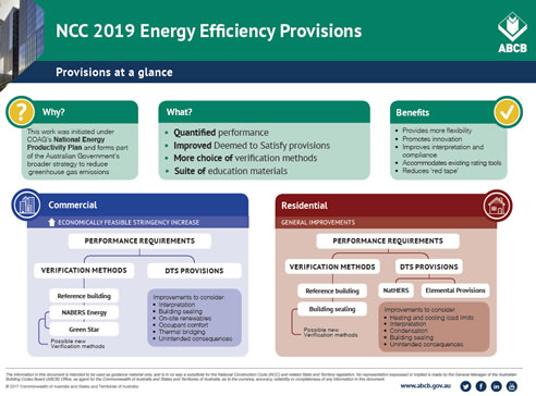 NCC 2019 Energy Efficiency Provisions