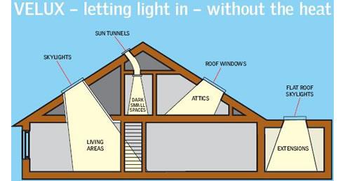Velux Roof Windows Skylights Amp Sun Tunnels From